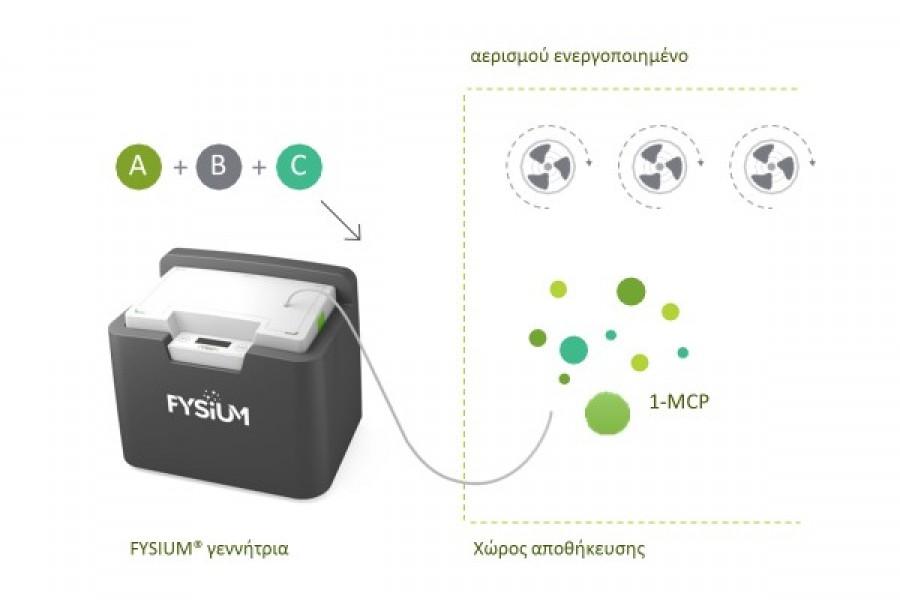 FYSIUM (1MCP)